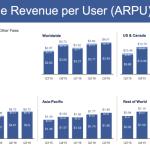 guadagno medio per utente facebook