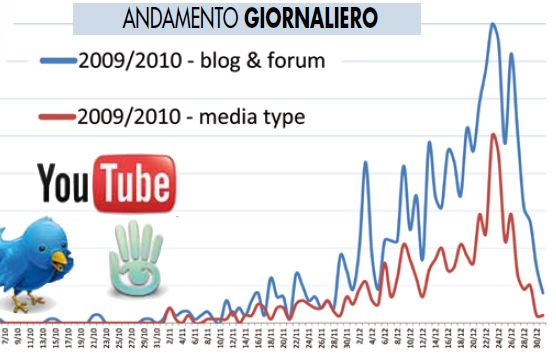 brand e social media monitoring