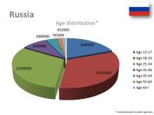 vkontakte-demographics-6-1024