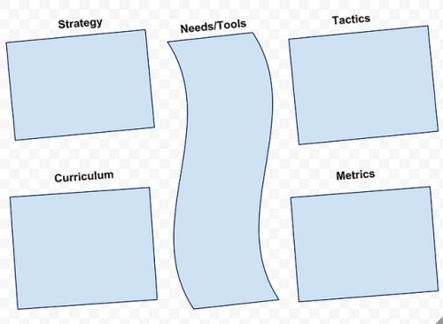 Social Computing Strategy