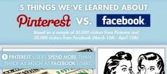 Facebook Vs Pinterest: 5 Things We've Learned