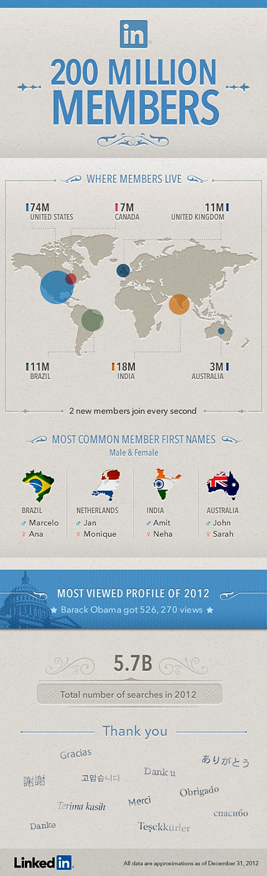 LinkedIn 20 0Million Members 2013
