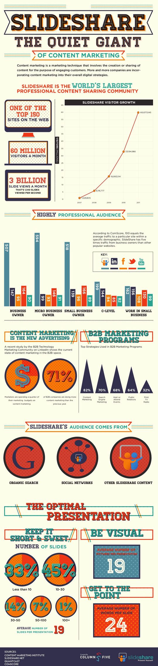 SlideShare Infographic For Business