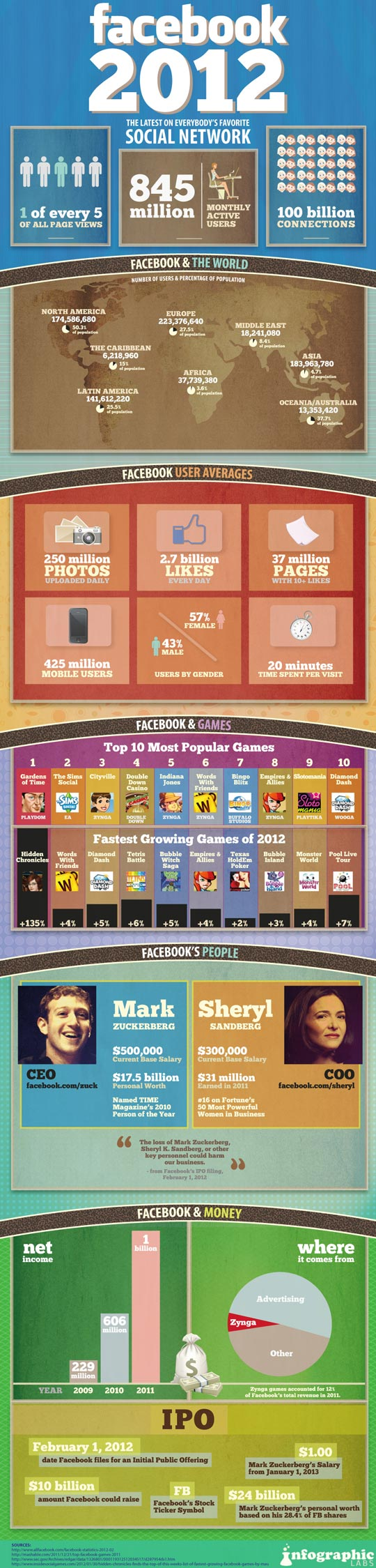Facebook Facts_Infographic