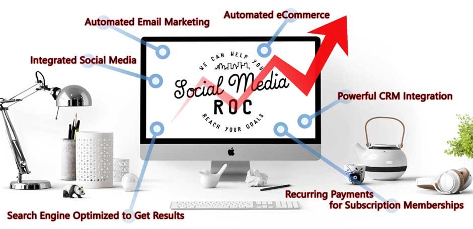 Custom Business Websites by Social Media ROC
