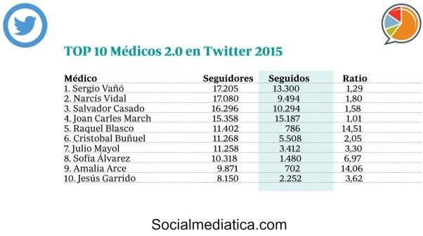 TOP 10 Medicos 2015