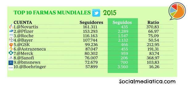 TOP 10 FARMAS MUNCIALES 2015