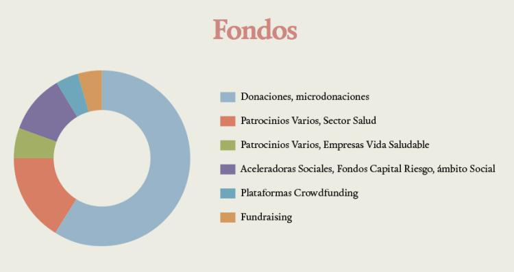 fondos-kurere