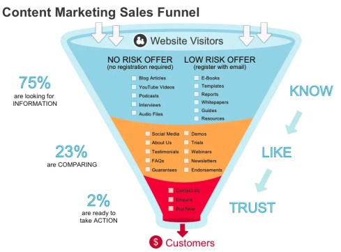 Marketing Sales Funnel