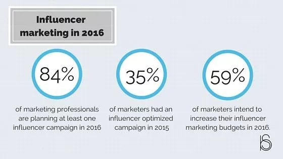 92% consumers turn to influencers for buying advice!