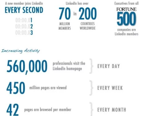 LinkedIn has 450 million active users