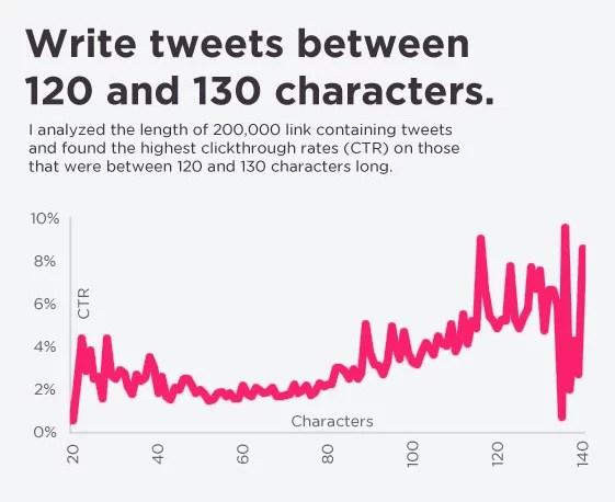 Keep Your Tweets Short & Sweet