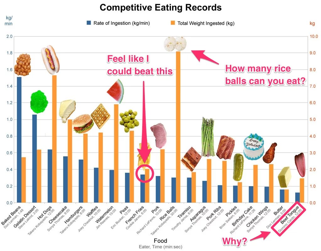 Food eating record graph