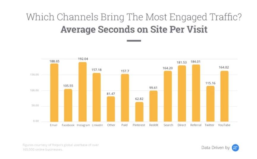 Yotpo engagement statistics