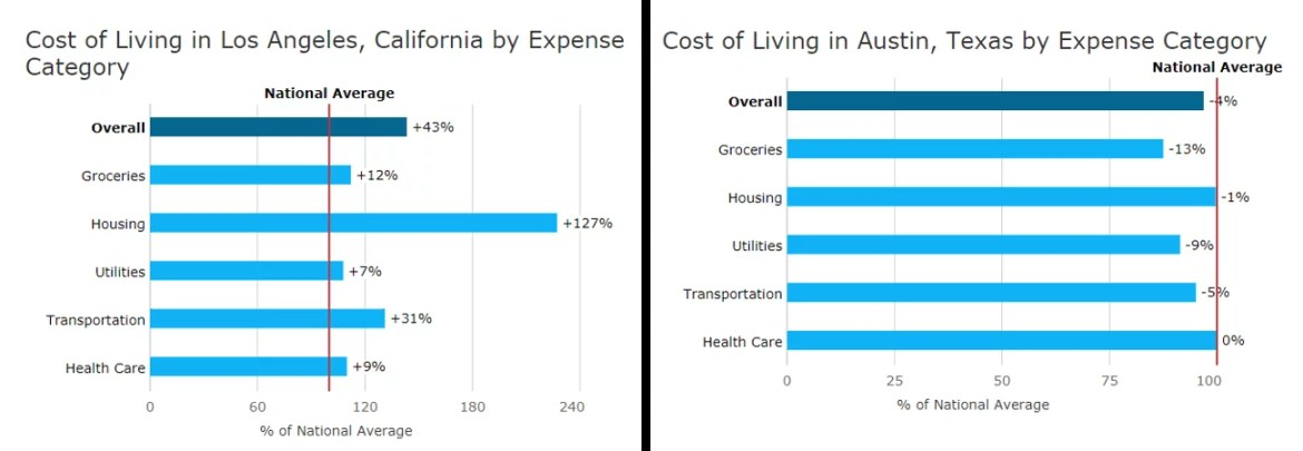 Cost of Living in Austin and Los Angeles