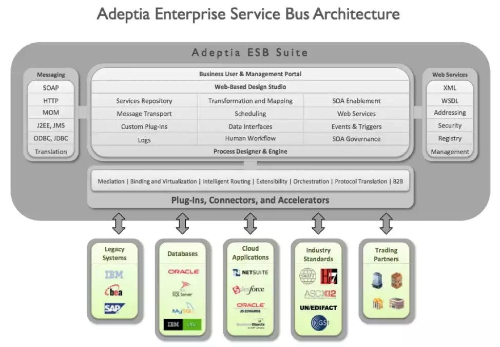 Things to Consider Before Selecting an Enterprise Service