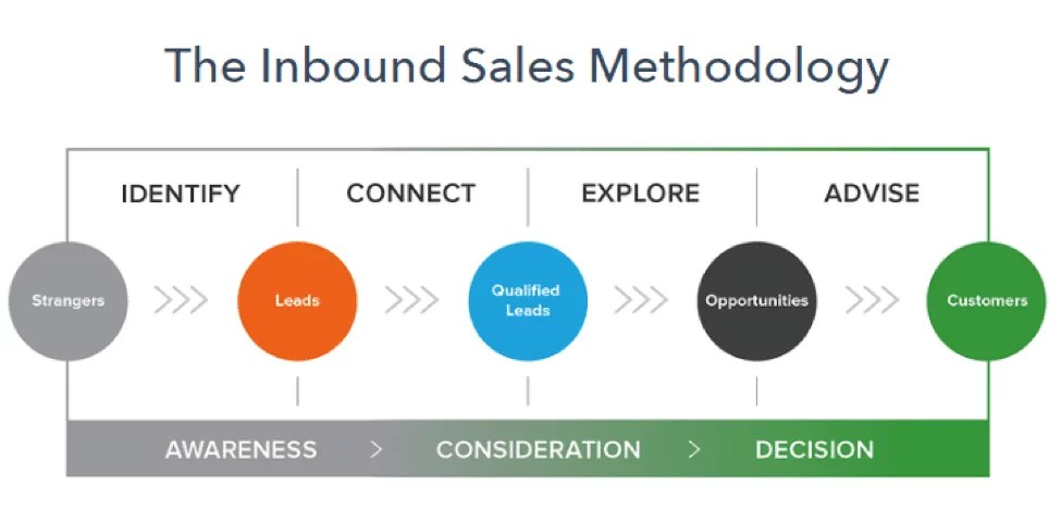 hubspot sales process communicate data