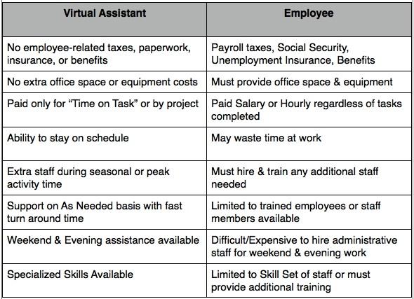Virtual Assistant vs Employee