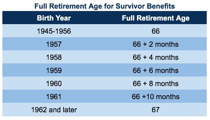 full retirement age chart for survivor benefits