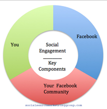 Social Engagement The Facebook Way | Do it Right!