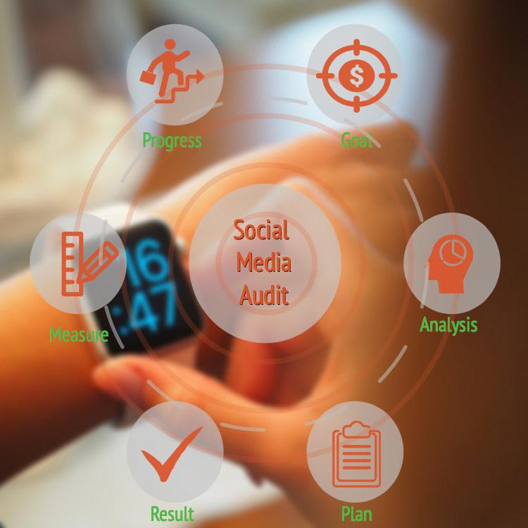 Social media marketing audit services