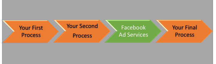 facebook ad services