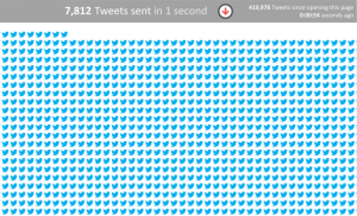 manage twitter overwhelm