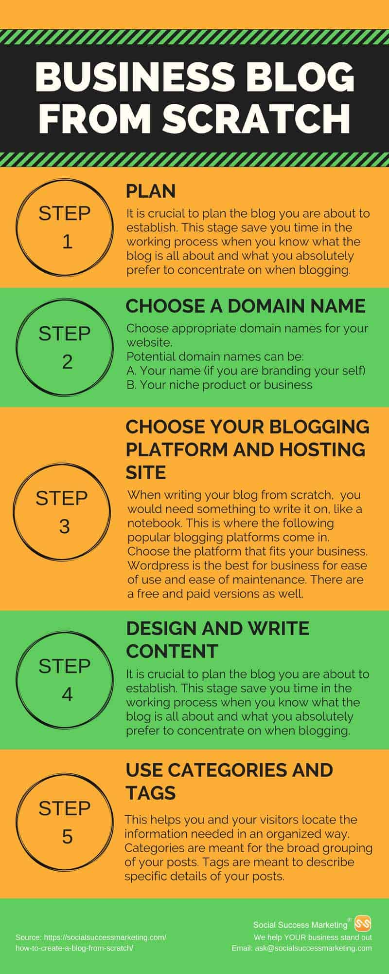 start a blog from scratch
