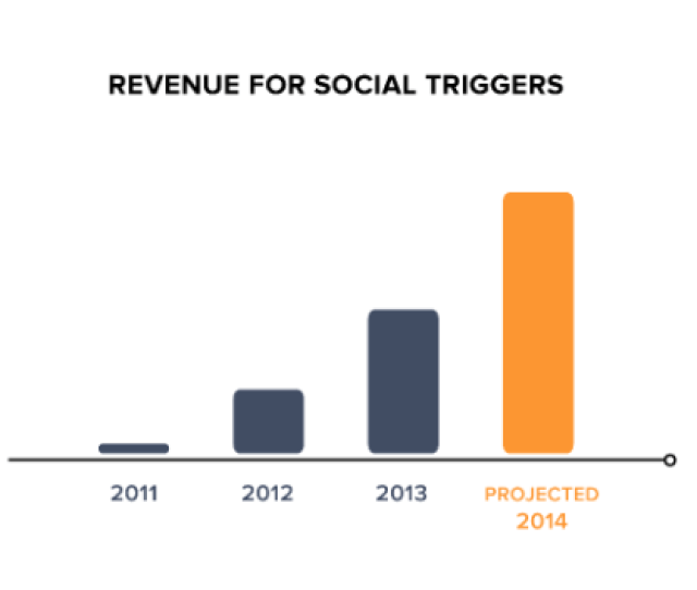Social Triggers Revenue With