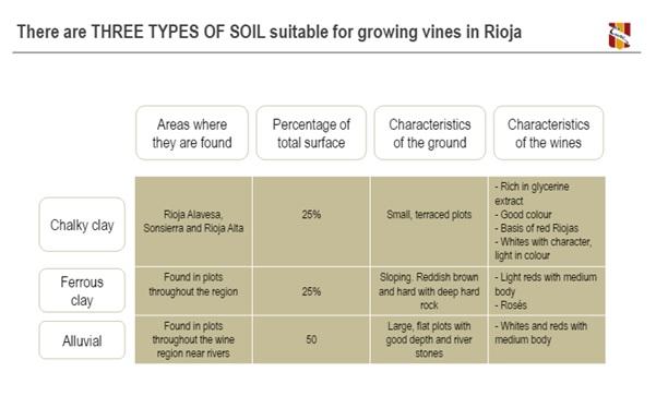 CVNE the Soil Types of Rioja Wine Region Spain