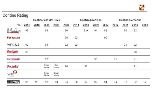 Contino Wines Ratings Score Vintages Robert Parker WIne Spectator Vinous Wine Enthusiast