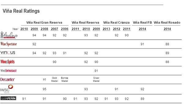 Vina Real Wines Ratings Score Vintages Robert Parker WIne Spectator Vinous Wine Enthusiast