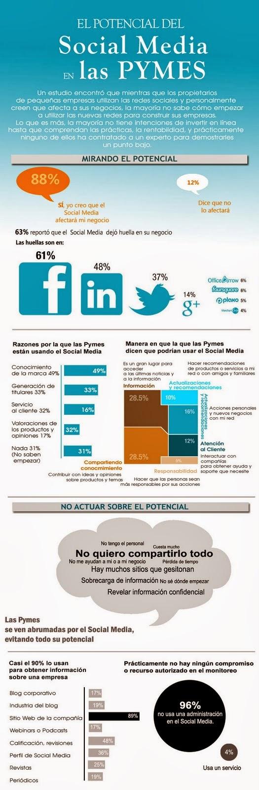 potencial del social media