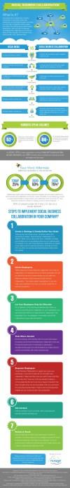 Social Media vs. Social Business Collaboration