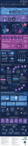 Connecting to STEM Infographic High Res.docx