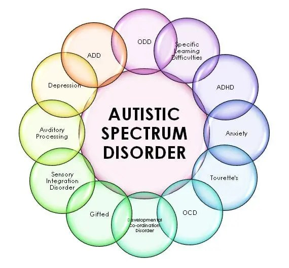 Autism Spectrum Disorder Linked To >> Swhelper Social Justice Social Work And Social Good Social