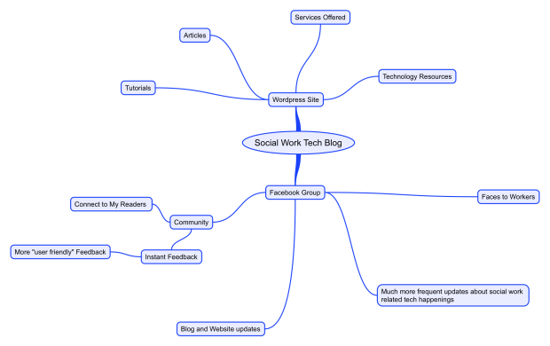 A mindmap of the tasks for Social Work Tech