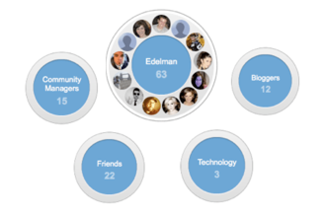A graphic of Google Plus Circles