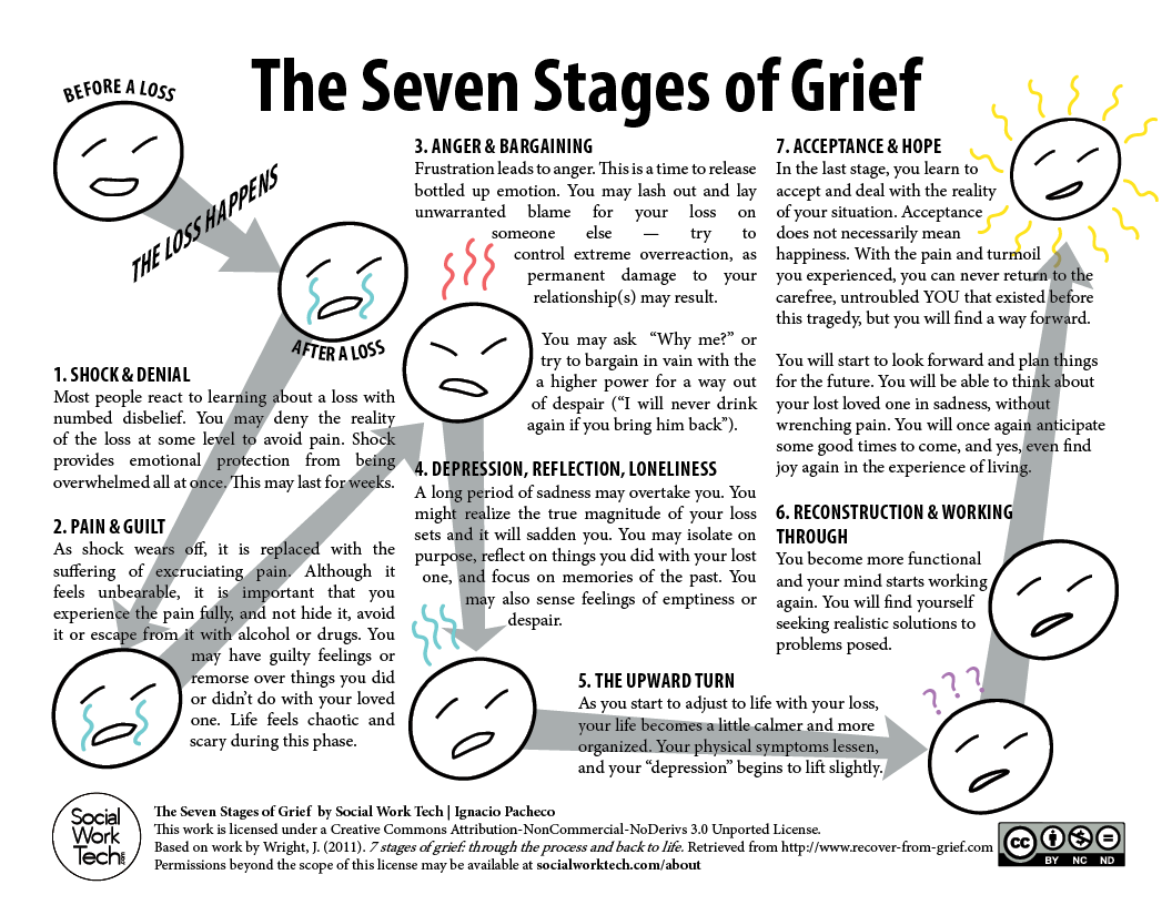5 stages of grief after a break up