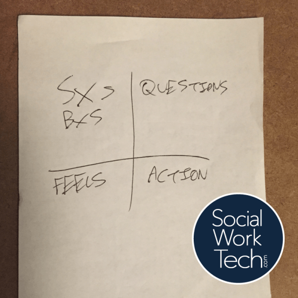 A four-square grid with the following in each blog: Symptoms and Behaviors, Questions, Feels, Action