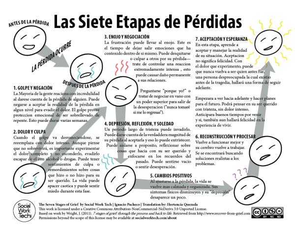 Las Siete Etapas De Prdidas The Seven Stages Of Grief Translated