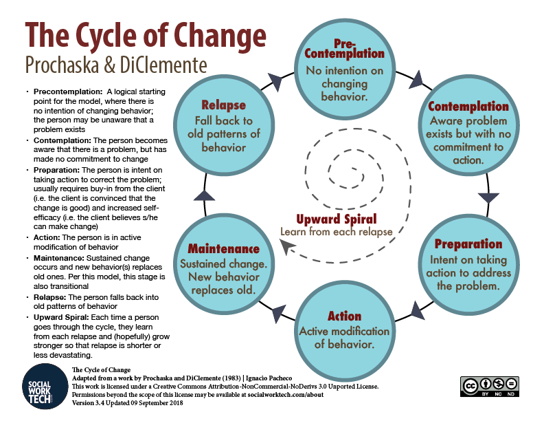 The Cycle of Change, color image