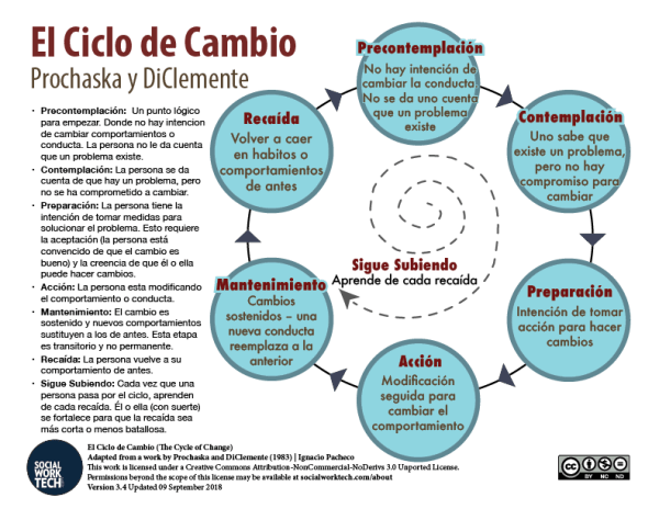 The Cycle of Change (click PDF below for readable version)