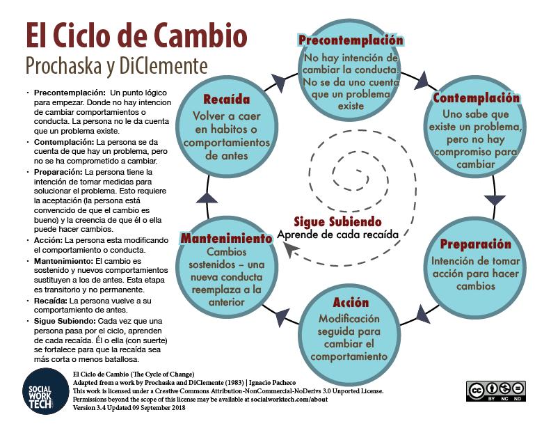 El Ciclo de Cambio (The Cycle of Change), color image