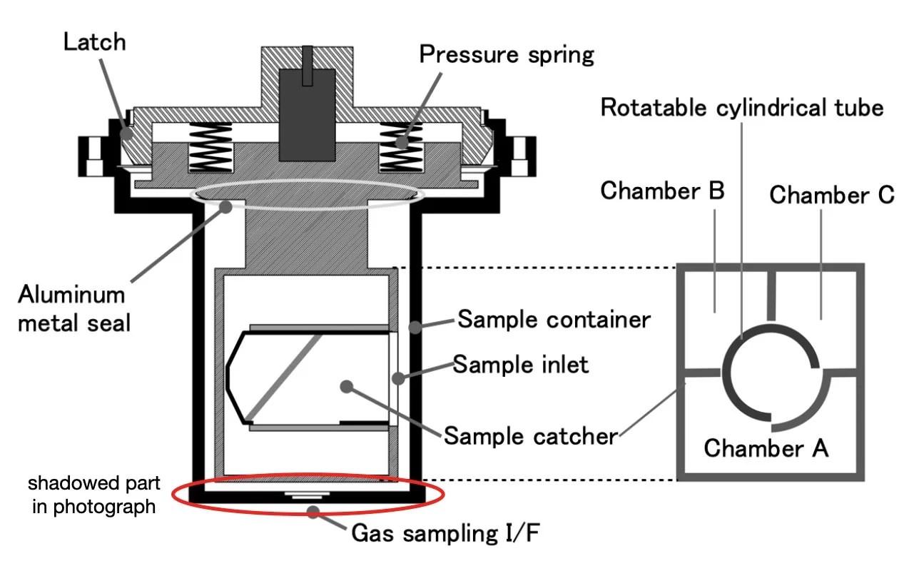 estrutura do conteiner