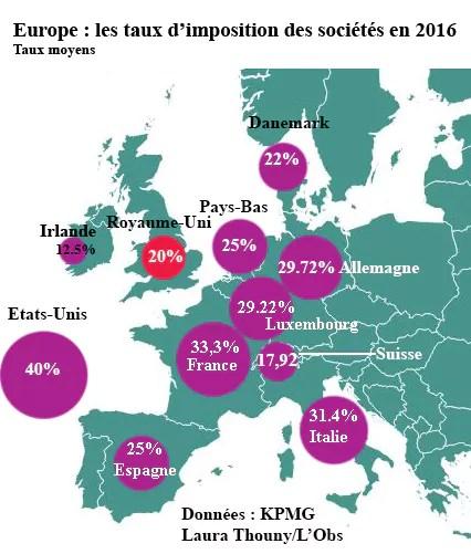 impôt société france irlande