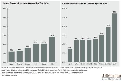 世界各国のトップ10パーセントの所得資産シェア