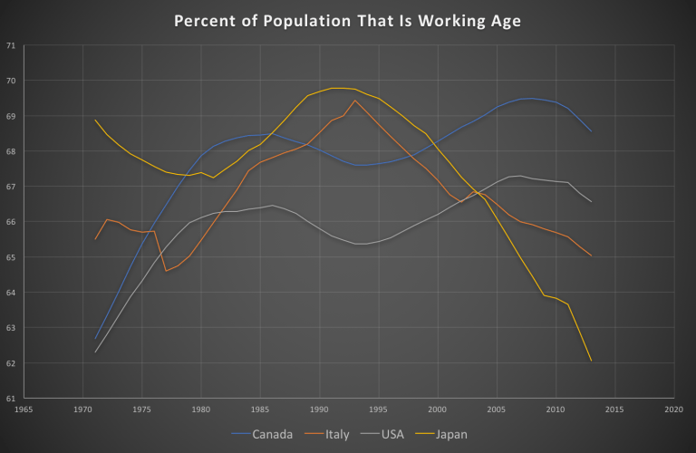 Graph showing % of working age population in 4 OECD countries: Japan, Canada, USA, Italy.