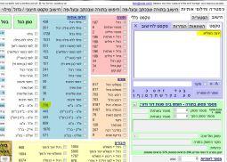 יהוה מפליא 776