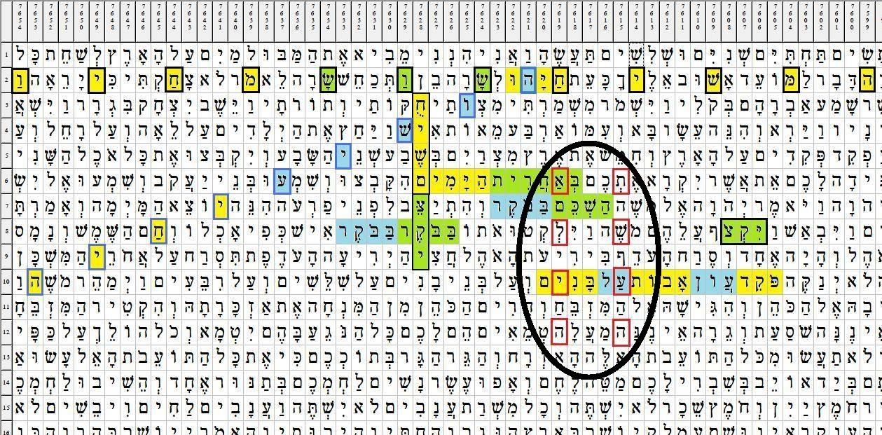"""צופן המשך לצופן קודם העוסק בהתעוררות המשיח[ נעור משיח]. הצופן הוא: """"יקץ משיח"""" [יתעורר משיח] בדילוג 13533 אותיות כאשר צופן זה המיוחד בו שהוא משולב עם אמירות המדבור על יקיצה בשעות הבקר ועוד... הנתונים: קוד מרכזי מסומן במסגרות שחורות מלמטה למעלה צבוע ירוק צהוב ואומר: """"יקץ משיח"""" חוצה את הקוד המרכזי באות מ' של המילה משיח המילים: """"באחרית הימים"""" צבוע ירוק צהוב. מתחת לזה בצבעים ירוק תכלת המילים: """"השכם בבקר"""" ועוד מתחת חוצה את המיליה """"יקץ"""" בקוד המרכזי: """"בבקר בבקר"""" צבוע ירוק תכלת. כמובן האמירות כאן מדברות על כך שיקיצת המשיח, ההיתעוררות שלו היא מוקדם בבקר. מצד ימין של המתבונן בדף מופיעים במאונך במסגרות אדומות מקבילים זה לזה, 2 קודים האומרים: """"תשעה"""" [הקיצוני יותר] """"אליה"""" [הפנימי יותר]. אליה בספר מלאכי זהוא שמו של אליהו הנביא שהאל שולח לפני בו יום השם, הוא שולח אות לתפקיד האומר, והשיב לב אבות על בנים ולב בנים על אבות. והנה את שני הקודים הנ""""ל חוצים המילים הצבועות זברה צהוב ותכלת האמורים: """"פקד עון אבות על בנים"""" אלה שאליה תפקידו הוא באחרית הימים לתקן. מעל לפסוק זה מופיע המילה המתקשרת לקוד המרכזי , האומרת, """"יקץ"""" מסומנת במסגרת שחורה וצבע ירוק, מילה זו מוםיע כקוד בתוך המילה """"ויקצף"""" יש כאן את רעיון הכעס מצד אחד על נושא אבות והבנים ומצד שני לפי הנבואה הגעת אליה לצורך התיקון. למעלה בדף מופיע במסגרות שחורות ובדילוג 5 אותיות הקוד: """"המשיח שוש [ישמח] מחיו"""" ,""""המשיח שוש מחיו"""" כמובן האמירה, המשיח ישמח מחיו, אלה שבתוך קוד זה המילים: """"שוש מחיו"""" מוםיע בהיפוך האותיות הקוד """"משוש"""", שוב ביטוי למילה ישמח. במקום בו מופיע בקוד הנ""""ל האות ח' של המילה """"המשיח"""" מופיע המילה: """"חיהו"""", מילה זו צבוע צהוב, כאשר מהאות ה' של מילה זו יורד קוד האומר: """"הושיע יחיה"""" קשר ישיר למילה בראשית הקוד הזה, קוד שמופיע מלמעלה למטה במסגרות כחולות וצבוע תעלת וצהוב. הערה: המילה משיח בקוד המרכזי מתיחסת כנראה למשיח בן יוסף, ויש רמזים בקודים שמשיח בן יוסף זה אליה, ואילו הקוד העליון בדף האומר: """"המשיח"""" מתיחס למשיח בן דויד, אשר ממנו יוצא הקוד """"הושיע יחיה"""" מתוך המילה """"חיהו"""". ידוע כי משיח בן יוסף נהרג ומשיח בן דויד מחיה אותו יתכן ויש כאן רמז בדף צופן זה לדבר."""